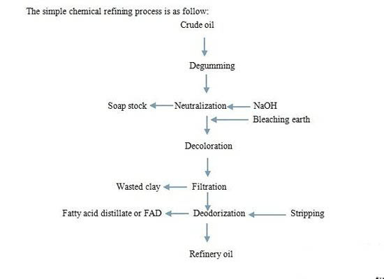 Chemical edible oil refining process