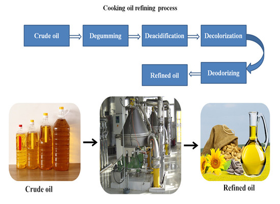 The equipment needed in the process of vegetable oil refinery plant