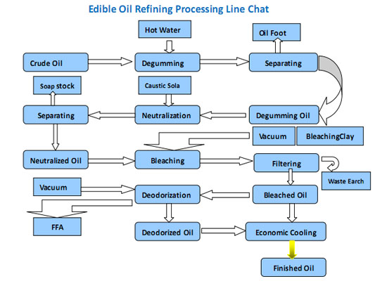 What Is Oil Refining Processtech