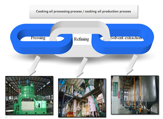 Sunflower seed oil production process