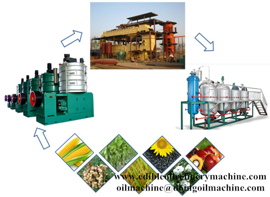 What is soybean oil refining process?