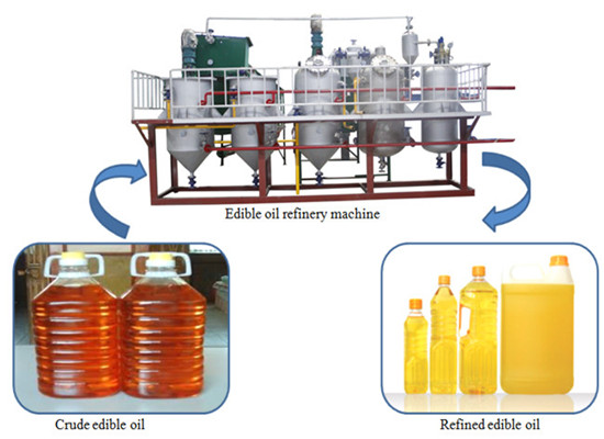 Batch type edible oil refinery