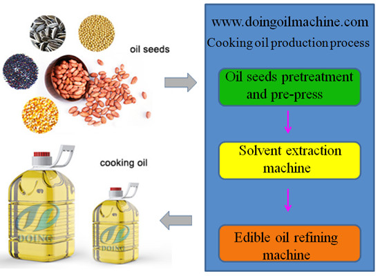 3tpd palm oil refining process machinery