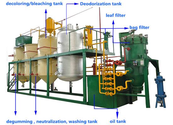 Edible oil refining technology and refining methods