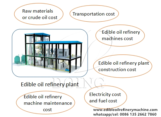 How much does it cost to build an edible oil refinery plant?