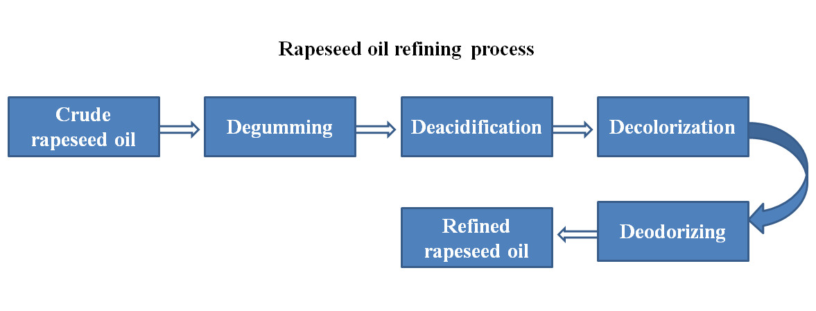 rapeseed oil refining process