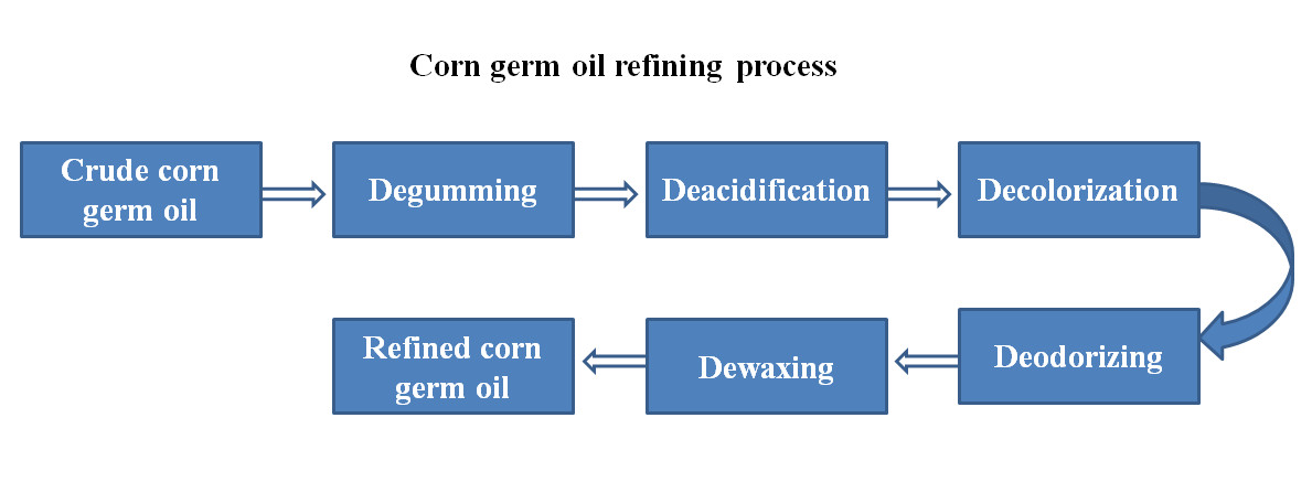 corn germ oil refining process
