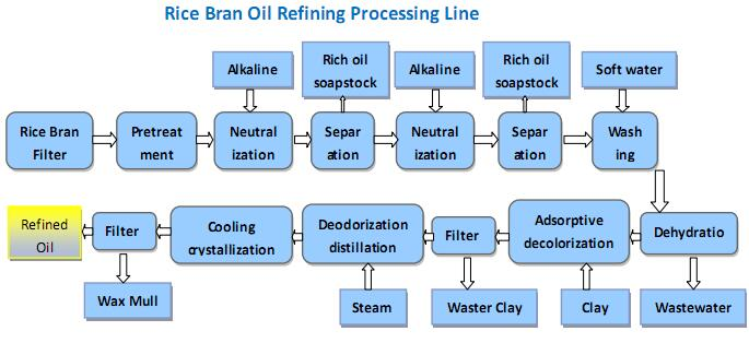 Rice Bran Oil Refining Processfully Continuous Edible Oil Refinery