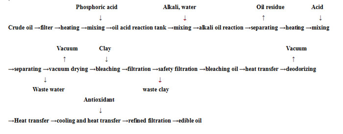 cooking edible oil refining process