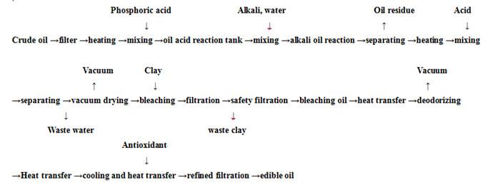 soybean oil refining flow chart