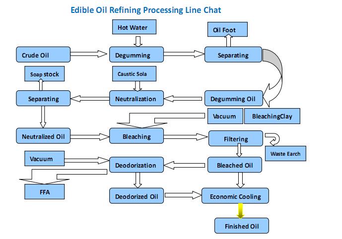 peanut oil refining process flow chart