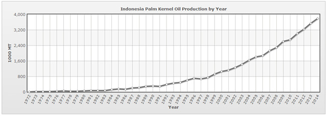 palm kernel oil production in Indonesia