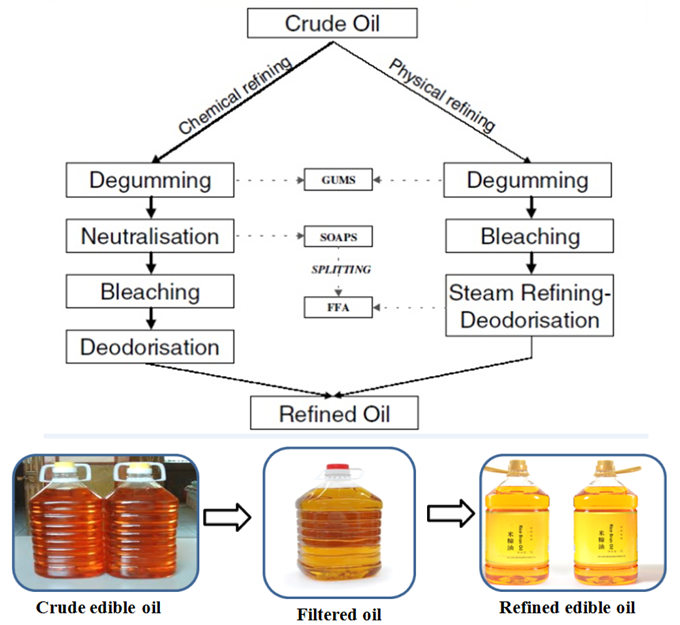 chemical refining and physical refining