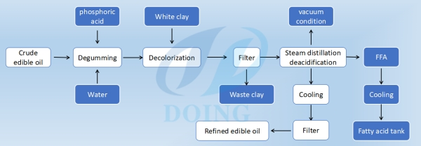 physical refining of edible oil