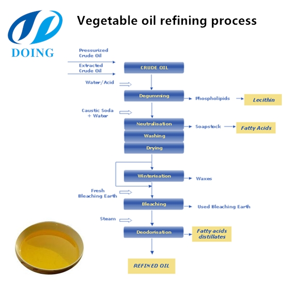 chemical refining process