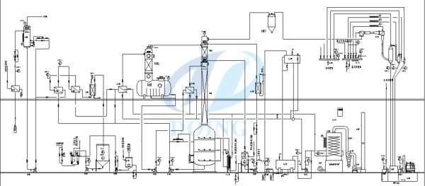 vegetable oil refinery process