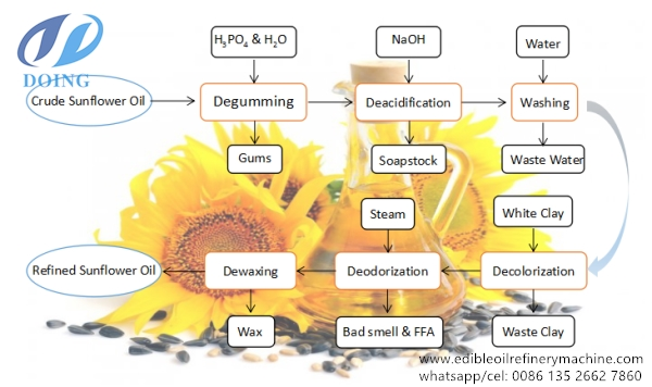 sunflower oil refining process