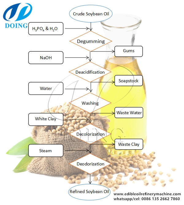 soybean oil refining process flow chart