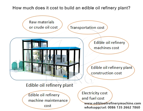 edible oil refinery plant cost