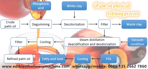 palm oil physical refining process flow chart