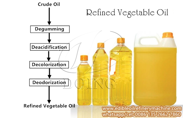 edible oil refinery peocess