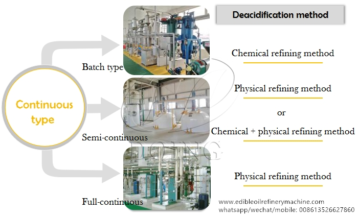 edible oil refining method